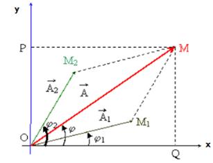 giai ly lop 12 bai 5 tong hop hai dao dong dieu hoa cung phuong cung tan so phu 2 - Giải Lý lớp 12 Bài 5: Tổng hợp hai dao động điều hòa cùng phương, cùng tần số. Phương pháp Fre-Nen