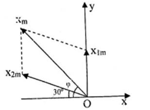 giai ly lop 12 bai 5 tong hop hai dao dong dieu hoa cung phuong cung tan so phu 9 - Giải Lý lớp 12 Bài 5: Tổng hợp hai dao động điều hòa cùng phương, cùng tần số. Phương pháp Fre-Nen