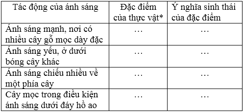 giai sinh lop 12 bai 35 moi truong song va cac nhan to sinh thai 2 - Giải Sinh lớp 12 Bài 35: Môi trường sống và các nhân tố sinh thái