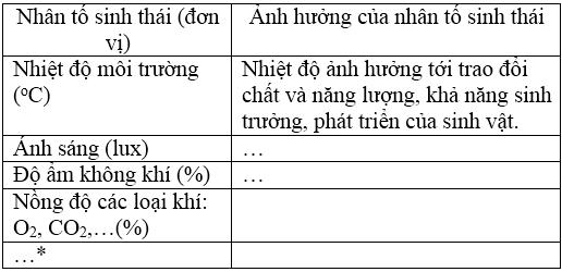 giai sinh lop 12 bai 35 moi truong song va cac nhan to sinh thai - Giải Sinh lớp 12 Bài 35: Môi trường sống và các nhân tố sinh thái