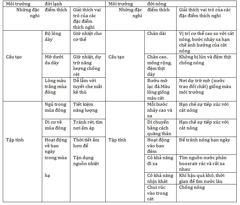 Giải Sinh lớp 7 Bài 57: Đa dạng sinh học
