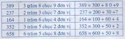 giai toan lop 2 bai viet so thanh tong cac tram chuc don vi 1 - Giải Toán lớp 2 bài Viết số thành tổng các trăm, chục, đơn vị