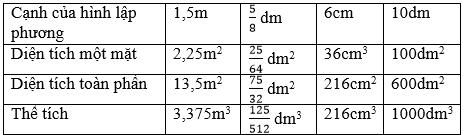 giai toan lop 5 the tich hinh lap phuong 1 - Giải Toán lớp 5 Thể tích hình lập phương
